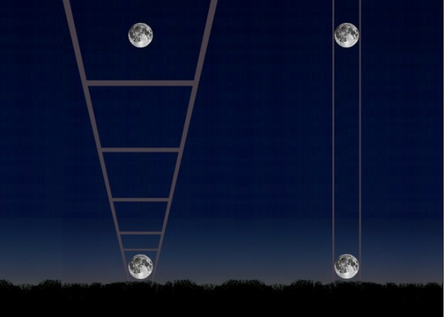 The Moon Illusion - Perceptual Consistency and Constancy