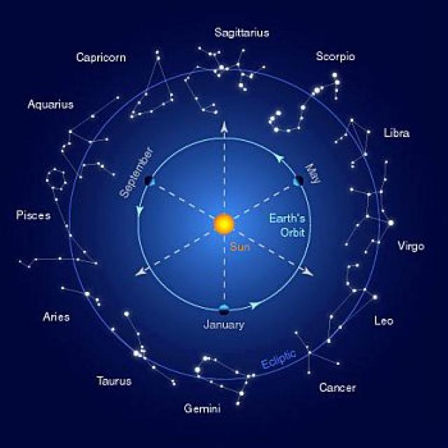 """SUN - SPIRITUALISM - COPERNICAN REVOLUTION: In a moving world and universe called """"JAGAT"""", the entity called Soul and Spirit, or """"BHAVANA"""" provides the unchanging operating system to make the human existence a reality."""