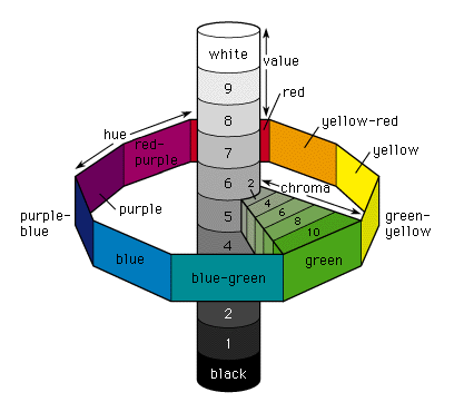 Spiritualism-The Colors of Life: Munsell Color System. Munsell developed a system to describe a color using three criteria, hue, chroma, and value.