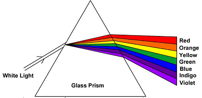 Whole Dude-Whole Colors: White light is perceived as colorless as only a neutral color sensation is aroused by it. White light is composed of  every color in the spectrum. Human civilization has developed taste in color and has attached names, values and functions to the colors it visualizes. A sense of fitness has been acquired concerning the use of color.