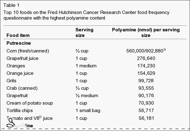 WholeDude - WholeDesigner - Phytochemistry : Dietary Sources of Polyamines found in top ten foods. None of them generate the same odor as that of human male Semen.
