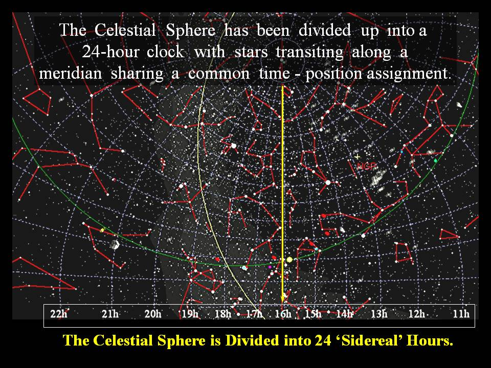 HAPPY NEW YEAR - THE PERCEPTION OF TIME: Sidereal Time is, time measured with respect to the Celestial Sphere.