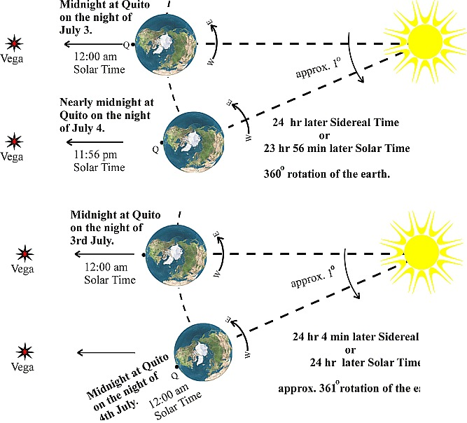 HAPPY NEW YEAR - THE PERCEPTION OF TIME: Solar Time is, Time measured with respect to the Sun.