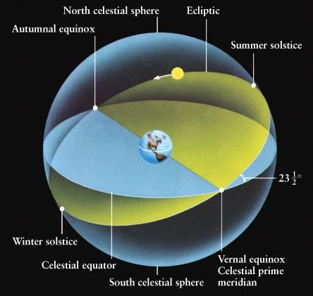 WHOLE COOKIE - WHOLE REVOLUTION - WHOLE ECLIPTIC: THE APPARENT PATH TAKEN BY THE SUN IN THE CELESTIAL SPHERE IS MOST RELEVANT WORLD EXPERIENCE THAT SHAPES HUMAN EXISTENCE ON THE EARTH.