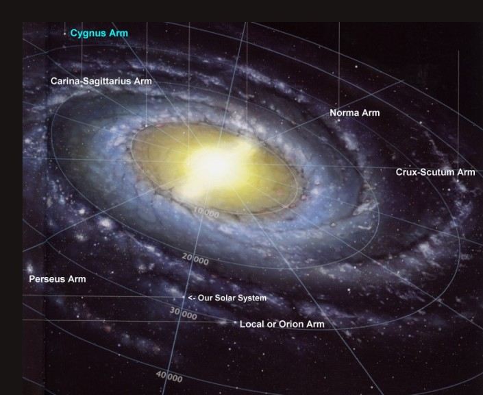 WHOLE COOKIE - WHOLE REVOLUTION - WHOLE ECLIPTIC:  THE MILKY WAY SYSTEM IS A LARGE SPIRAL GALAXY, HAS A NUCLEUS SURROUNDED BY A LARGE CENTRAL BULGE WITH SPIRAL ARMS COILED AROUND IT.