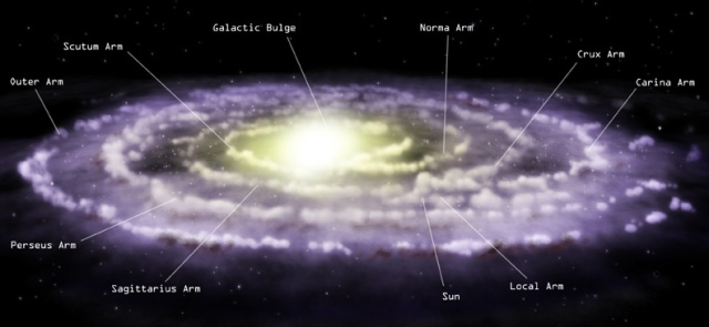 WHOLE COOKIE - WHOLE REVOLUTION - WHOLE ECLIPTIC: THE ENTIRE MILKY WAY SYSTEM ROTATES AROUND THE GALACTIC CENTER. BUT, THE VARIOUS CONSTITUENT OBJECTS DO NOT ROTATE AT THE SAME VELOCITY. THE SUN MOVES AT A RELATIVELY LOW-SPEED.