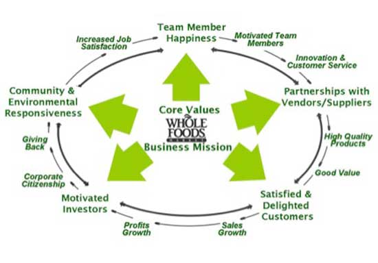 "WHOLE TEAM - WHOLE TRADITION - WHOLE CONCEPTION: WHOLE FOODS MARKET IS FOUNDED ON PRINCIPLES CALLED ""CONSCIOUS CAPITALISM"" AND ITS BUSINESS MISSION IS BASED UPON ""CORE VALUES."" I AM USING THE PHRASE ""WHOLE MISSION"" TO INCLUDE THE BUSINESS PRACTICES AND THE PHILOSOPHY IN A NEW UNIFYING TERM."