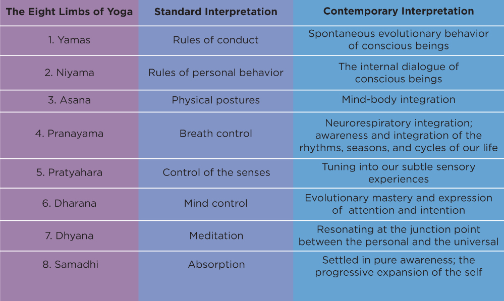 8 yoga sutras